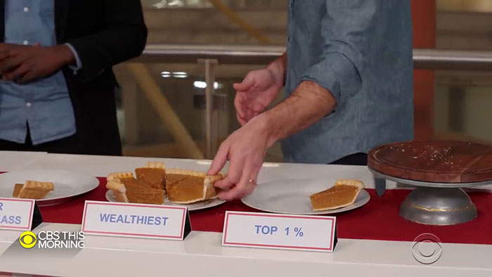 Guy Explains America's Wealth Inequality Using A Pie And People Are Mad