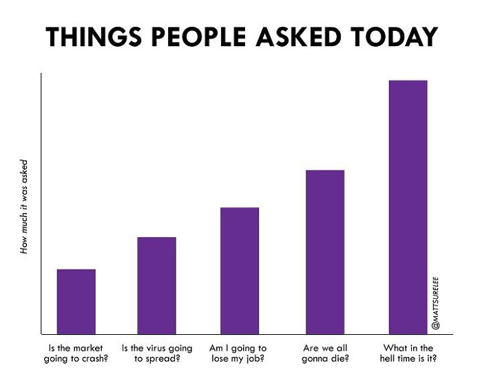 Chart Every Day