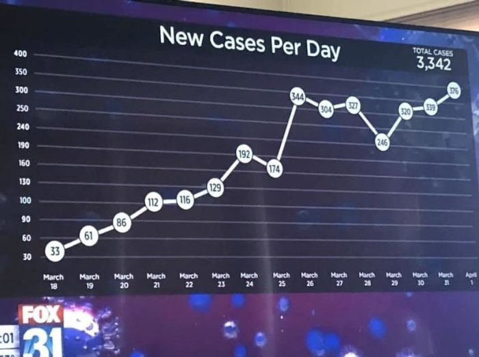 The Y-Axis On This Fox News Graph Of Coronavirus Cases
