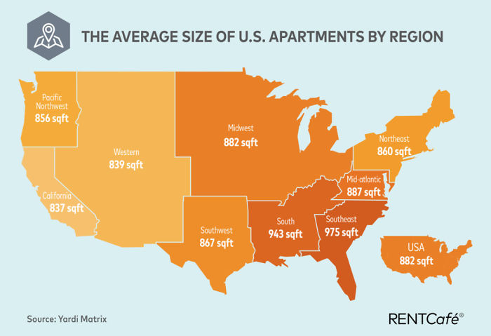 Average Size Of US Apartments By Region