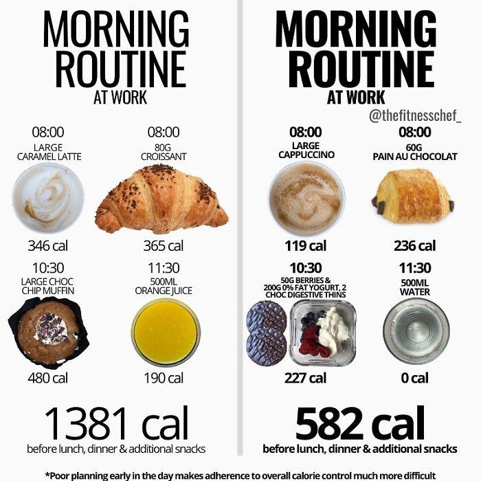 Food-Health-Charts