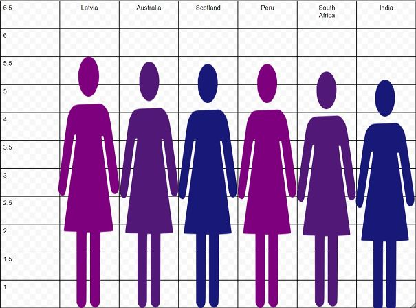 Height woman is of average a the what Average height