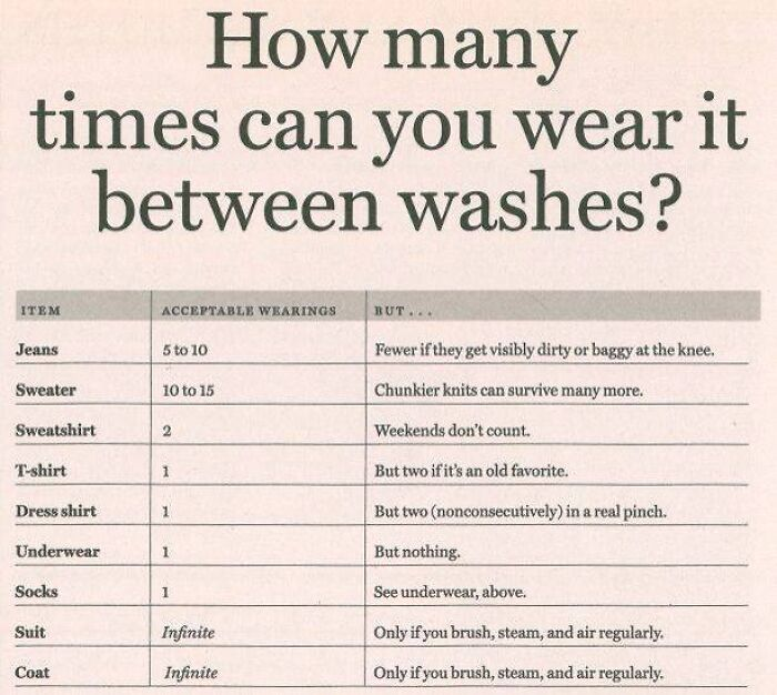 Recommended Amount Of Times To Wear Clothes Between Washes