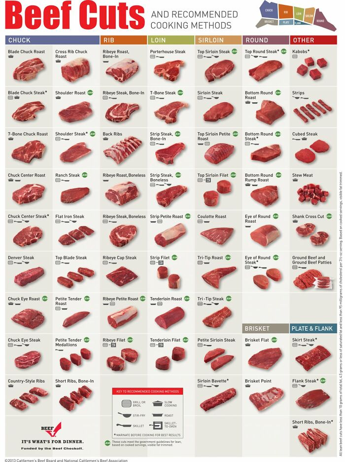 The Different Cuts Of Beef And Best Way To Cook Them
