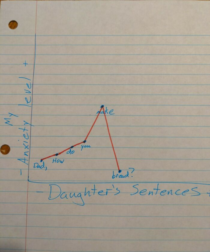 My Anxiety Level vs. My Daughters Sentence