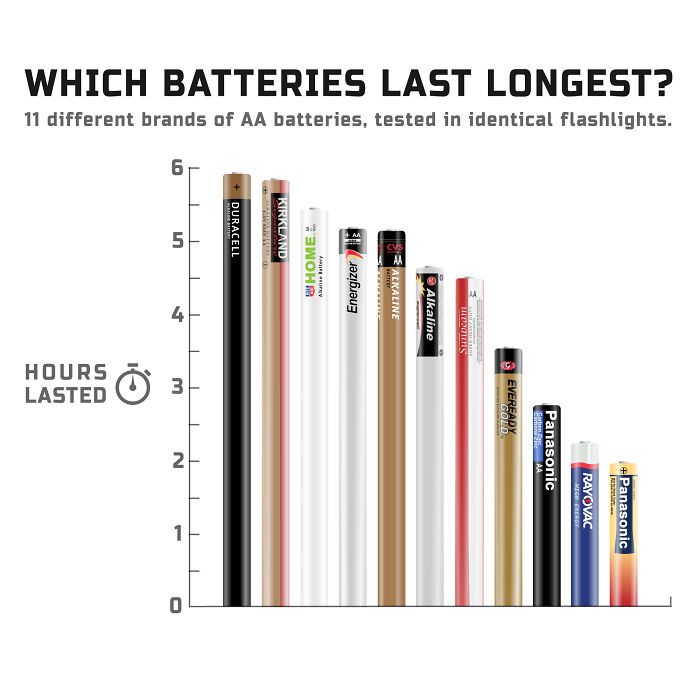 11 Different Brands Of Aa Batteries, Tested In Identical Flashlights