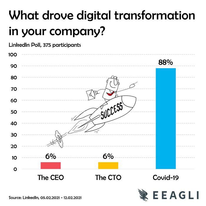 I Ran A Quick Poll Last Week On Digital Transformation