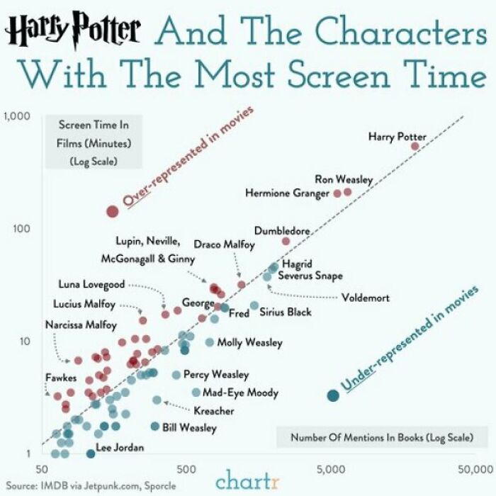 Harry Potter Characters: Screen Time vs. Mentions In The Books
