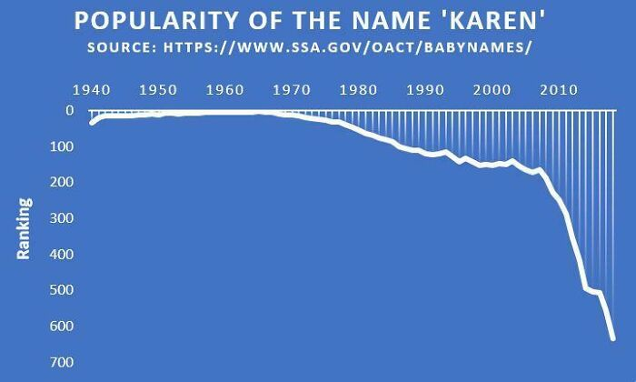 The Popularity Of The Name 'Karen' Has Seen A Dramatic Decrease Within The Last Ten Years