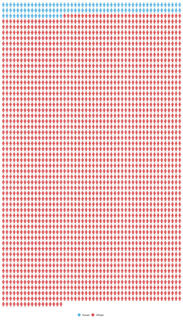 People Killed In Terrorist Attacks In 2017: Europe (Blue) vs. Africa (Red)