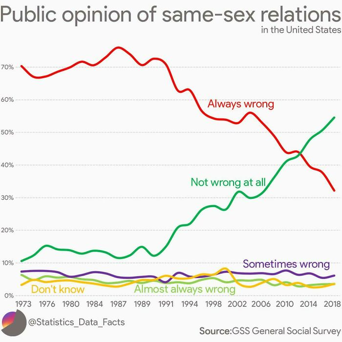 Public Opinion Of Same-Sex Relations In The United States