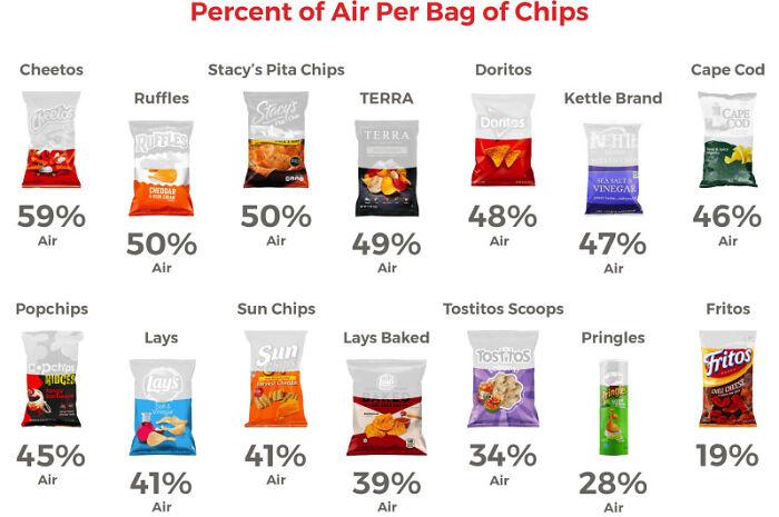 Percent Of Air Per Bag Of Chips
