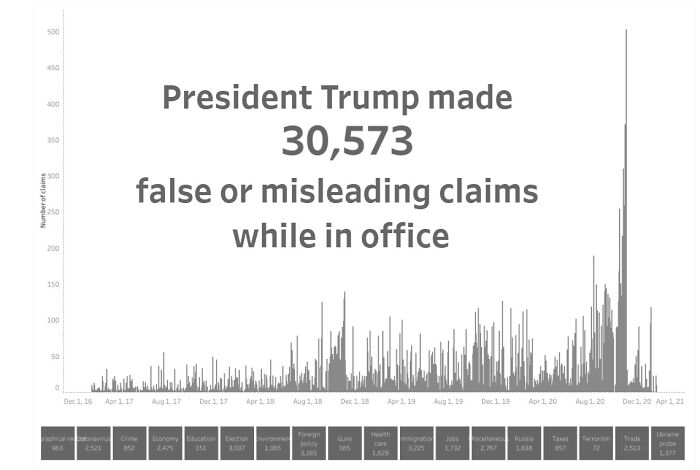 President Trump False Or Misleading Claims While In Office