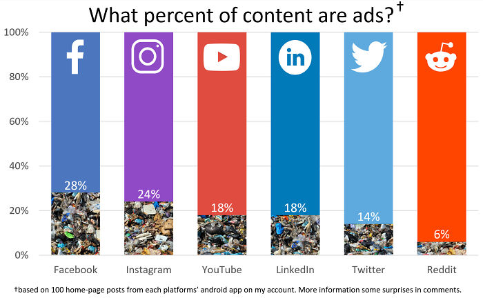What Percent Of Social Media Content Are Ads?