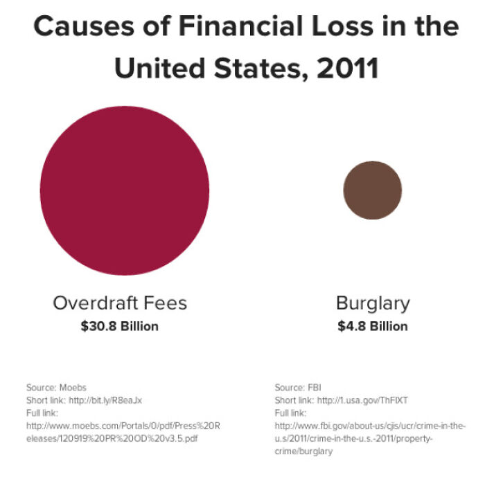 Causes Of Financial Loss In The USA, 2011