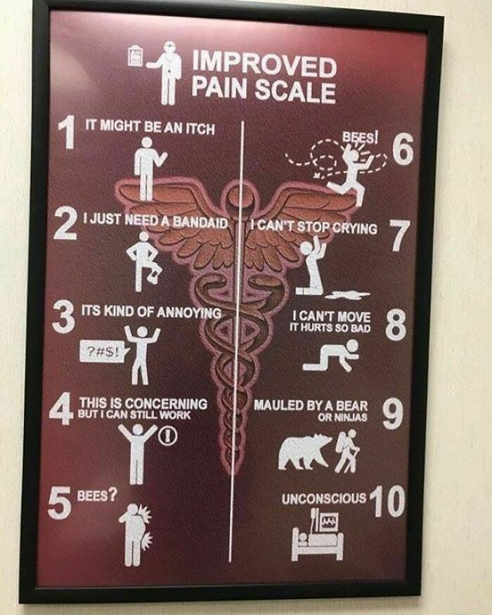 Guide To Pain Scale