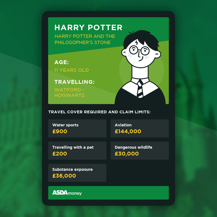 Insurance Company Illustrated Five Storybook Characters And The Real Cost Of Their Travels