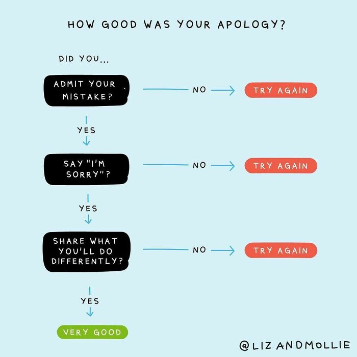 An Apology Should Contain Three Things: