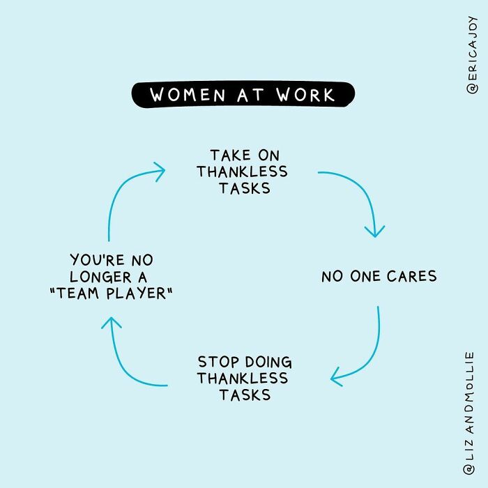 """Research Shows That Women Are Asked To Take On """"Non-Promotable"""" Tasks (Think Organizing Office Parties Or Mundane, Routine Work) More Often Than Men, And That They're More Likely To Yes When Asked..the Best Leaders Are Aware Of These Inequities And Try To Distribute Tasks More Fairly. Have You Seen This Happen?"""