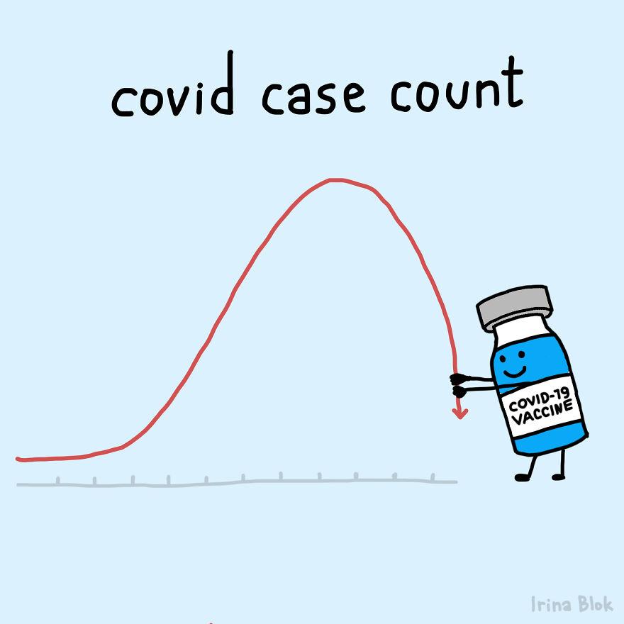 Covid Case Count