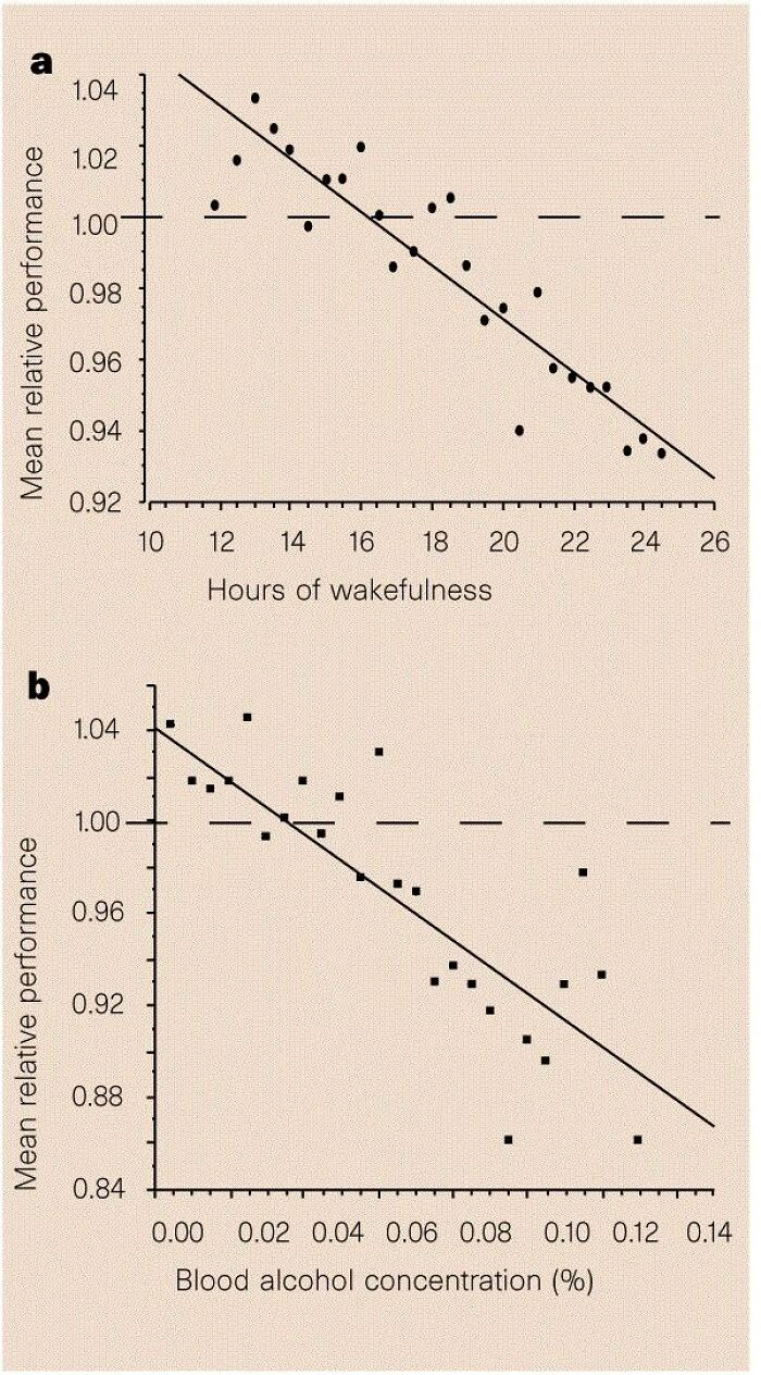 Til That Staying Awake For More Than 24 Hours Brings Deficiencies In Performance Equivalent To Having A Blood Alcohol Level Of More Than 0.10. Most Western Developed Countries Consider 0.05 Bac As The Threshold For Intoxication.