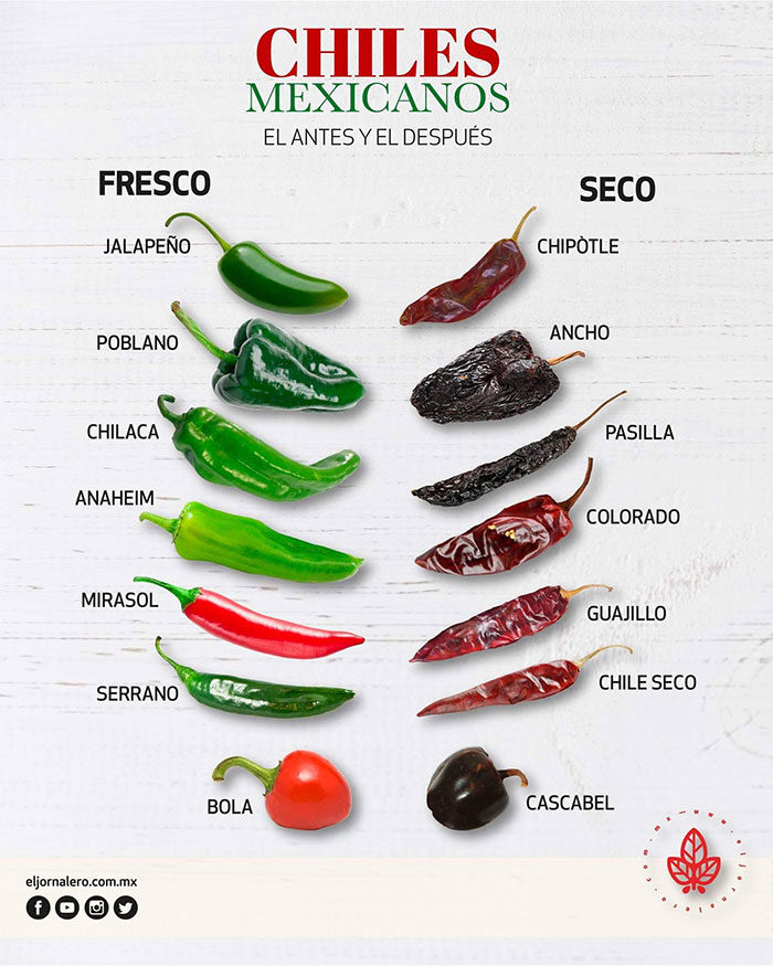 Chiles Change Name Once They Are Dried