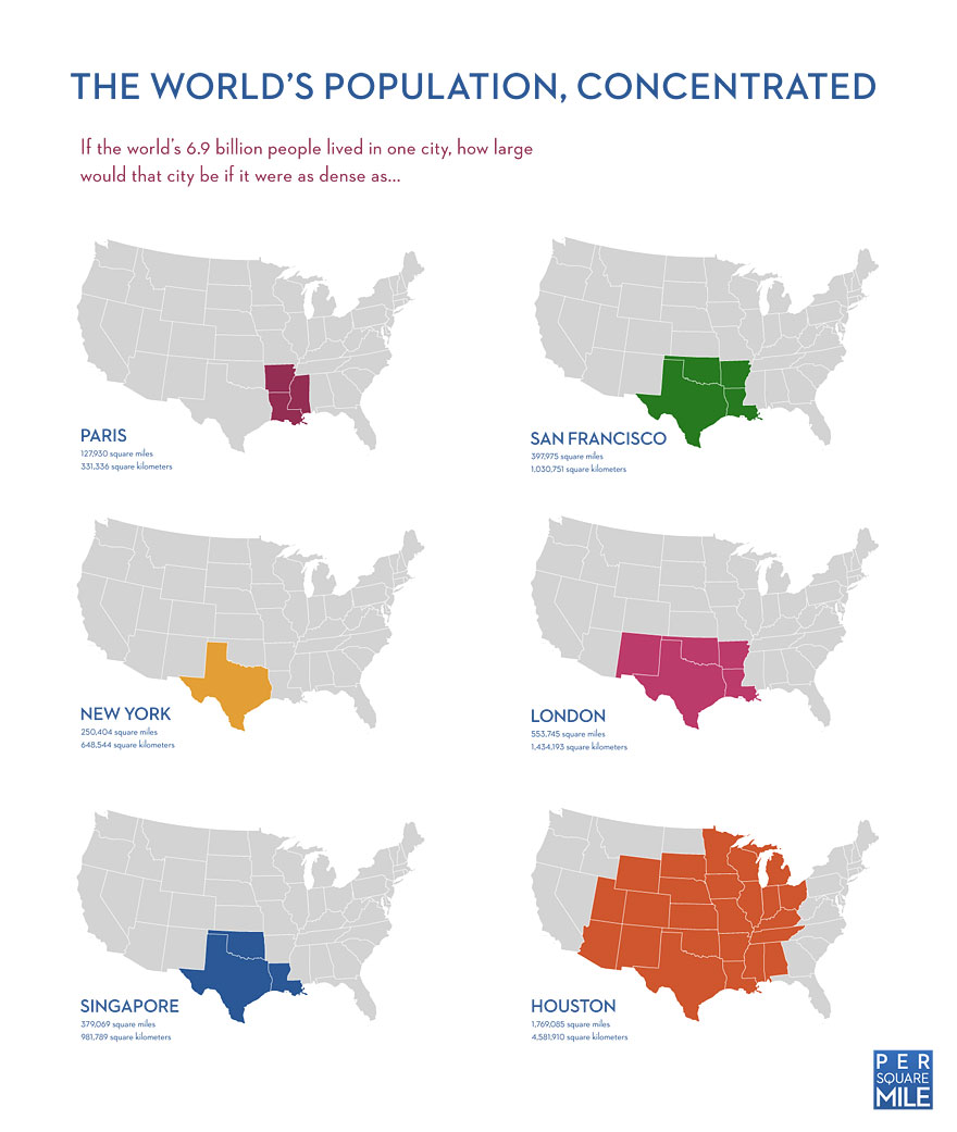 World S Population Concentrated In One City